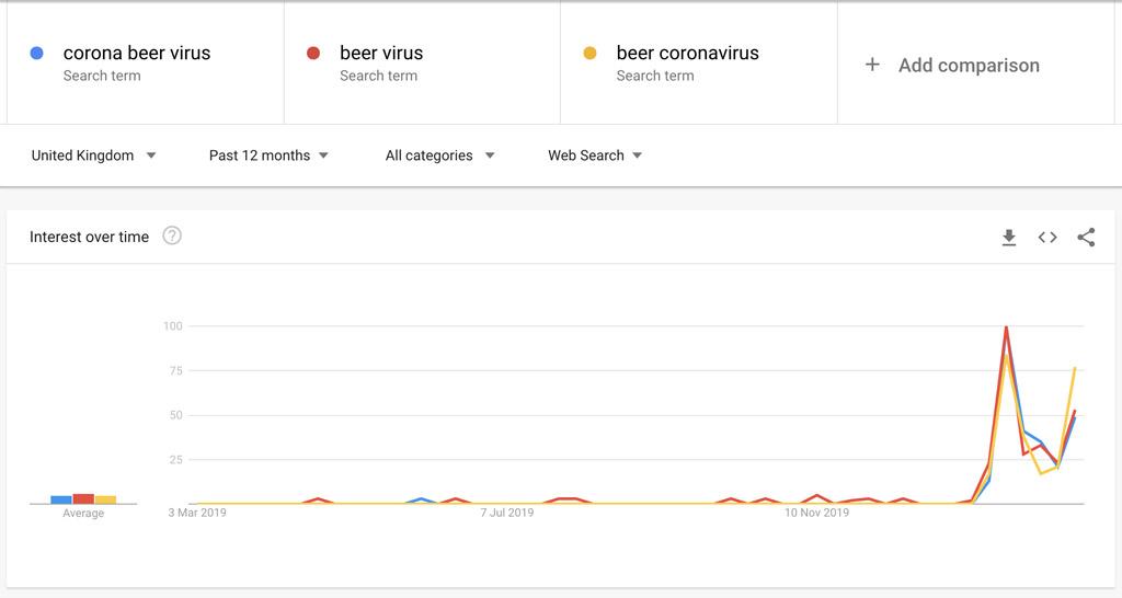 Google trends for Corona beer virus