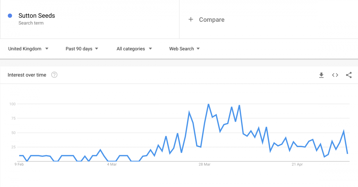 think3 google trends e-commerce retail sector