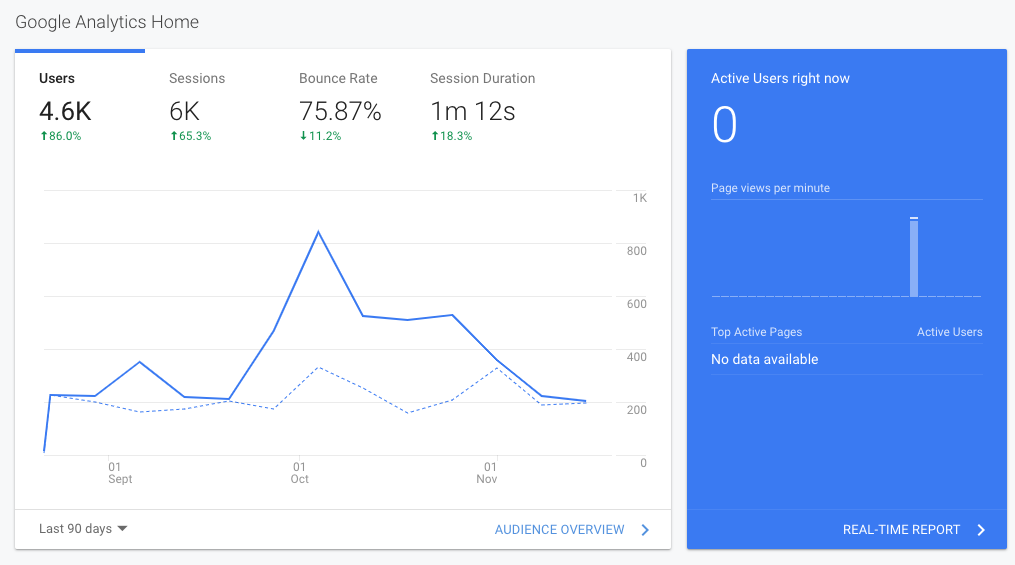 Performance Bottleneck: Real User Monitoring (RUM) Tool (Google Analytics)
