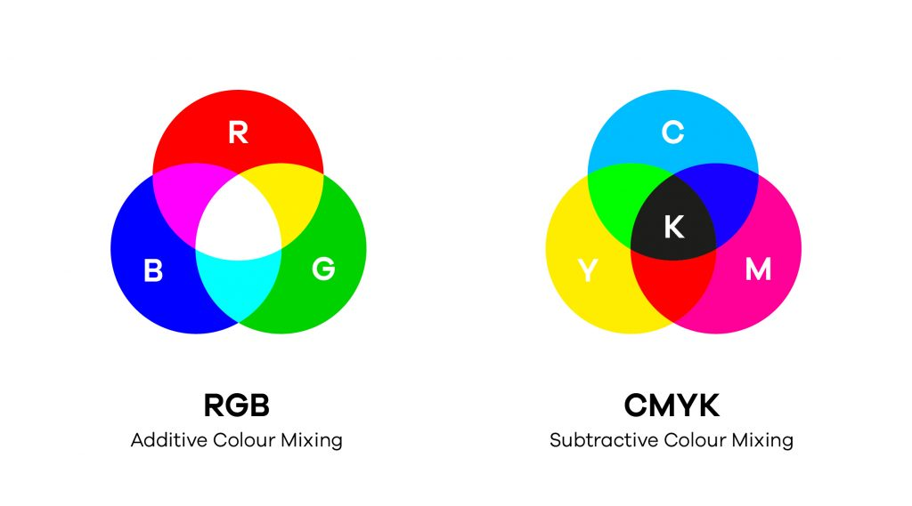 Guide to CMYK and RGB RGB Additive Colour Mix  CMYK Subtractive Colour Mix What is the difference between RGB and CMYK