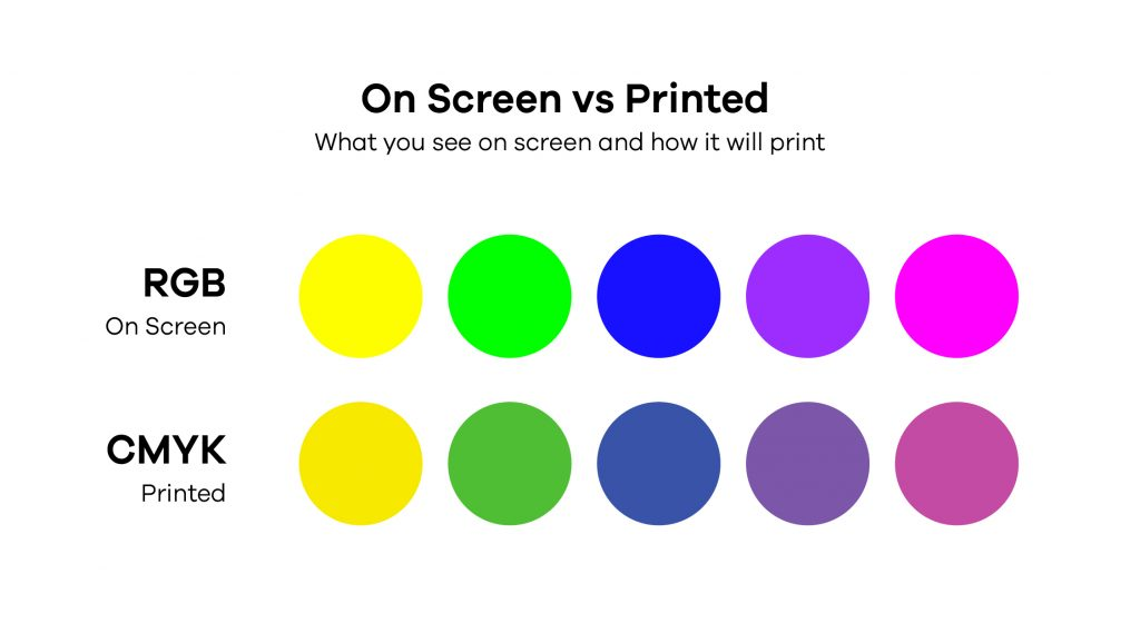 Guide to CMYK and RGB Comparison of colours on screen and when printed.  Why do colours look different on screen vs when printed?
