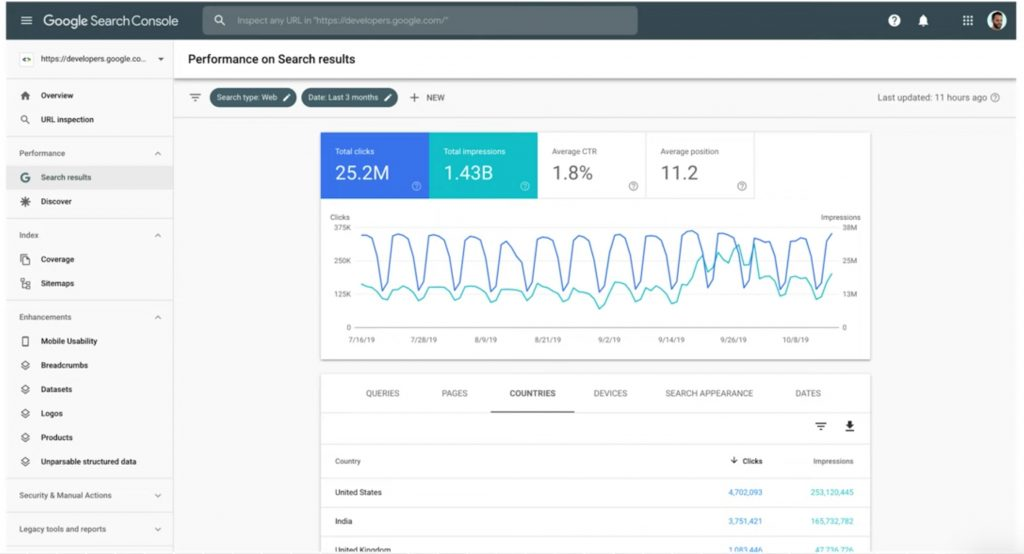 Screenshot of Google Search Console's Search Results Report