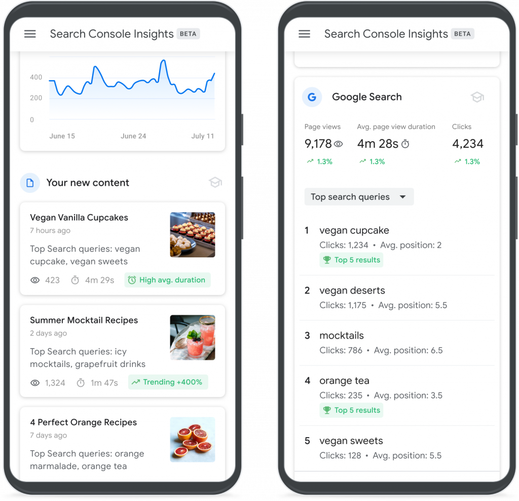 Google Search Console Insights Overview Screenshot